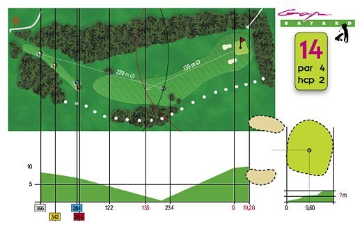 Fiche technique trou n°14 du Golf de Gap Bayard