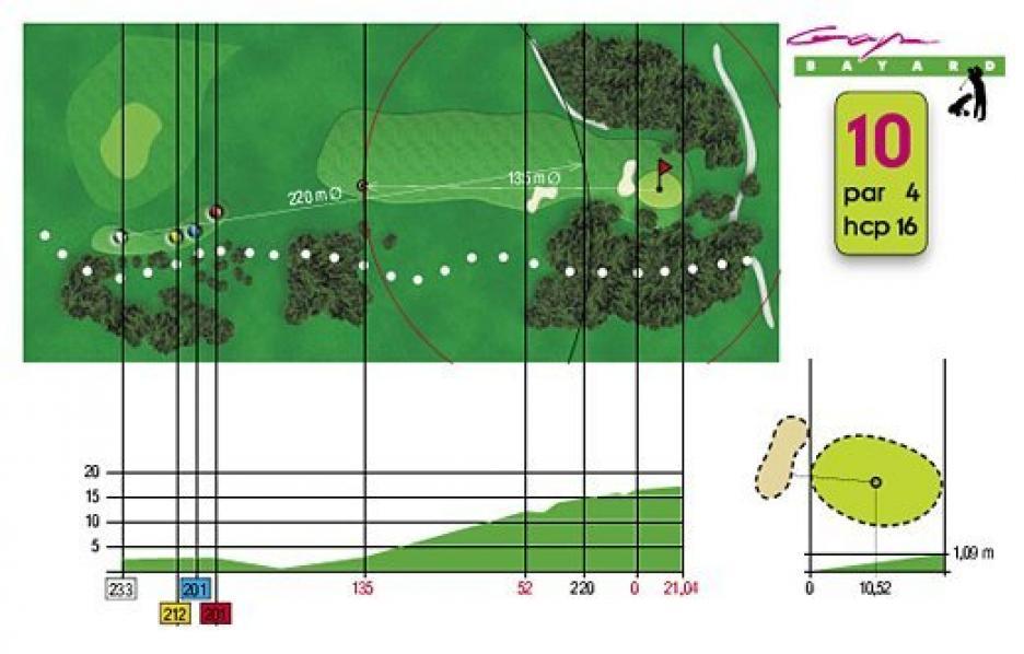Fiche technique trou n°10 du Golf de Gap Bayard