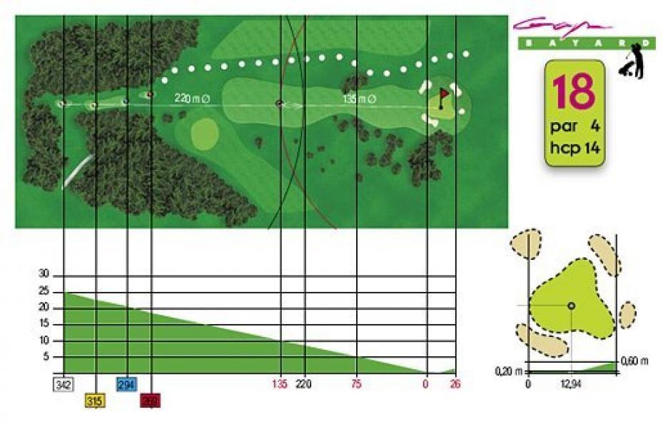 Fiche technique trou n°18 du Golf de Gap Bayard
