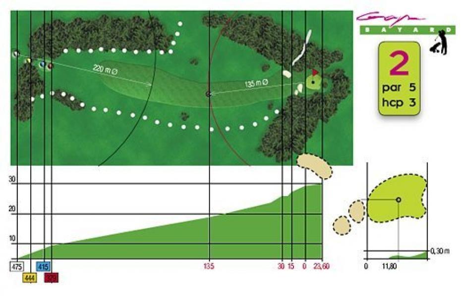 Fiche technique trou n°2 du Golf de Gap Bayard