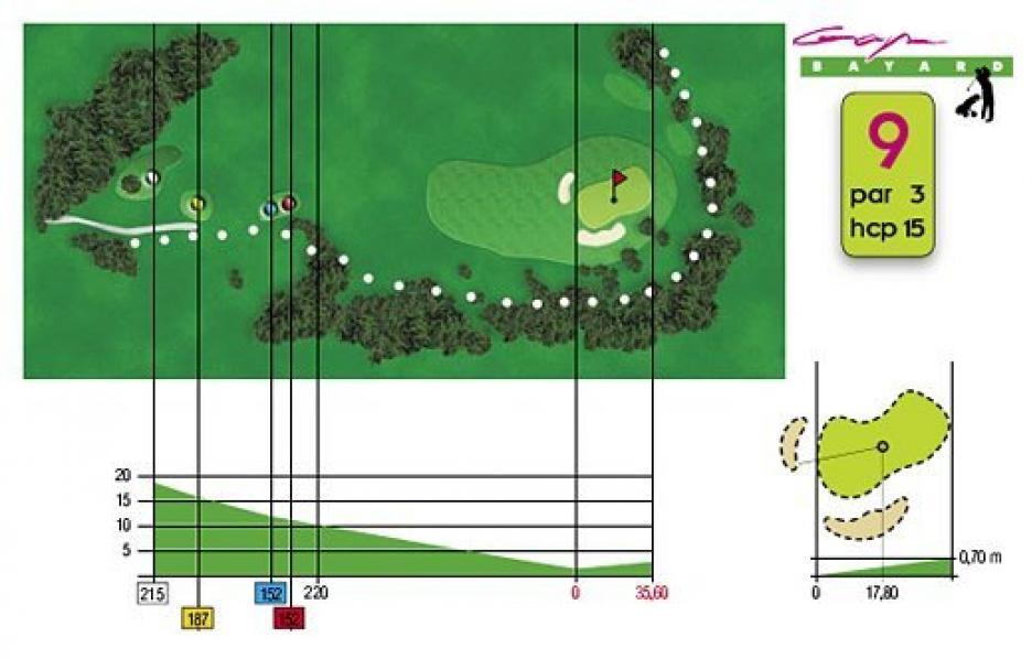 Fiche technique trou n°9 du Golf de Gap Bayard
